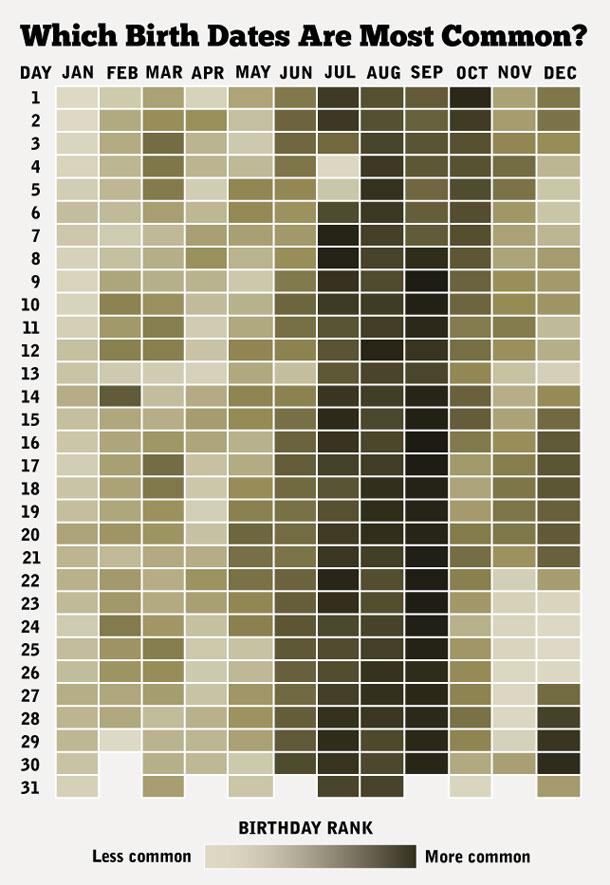 calendario anual de nacimientos
